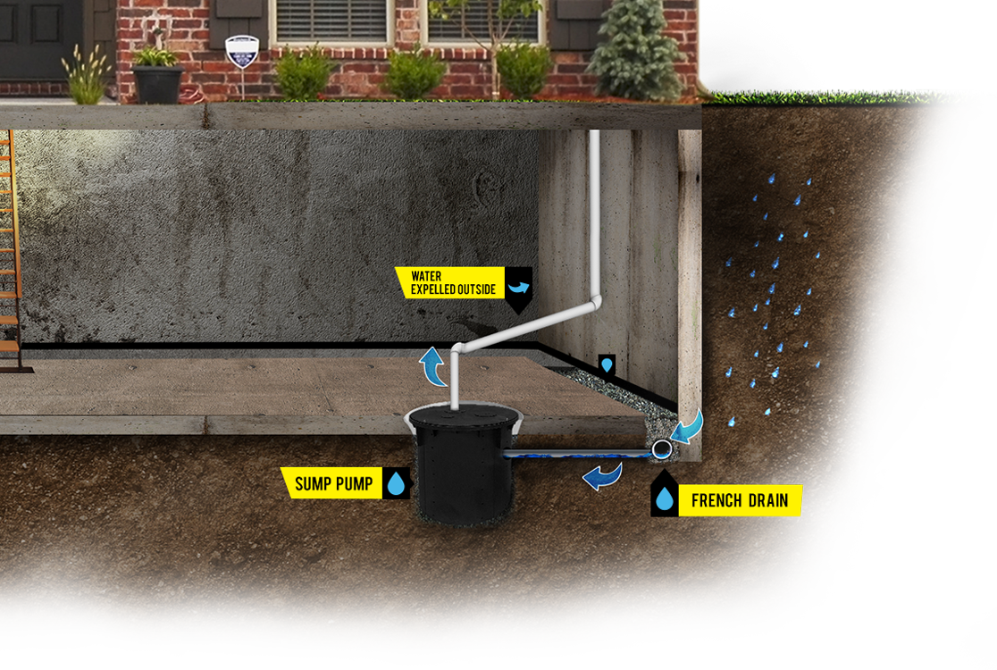 Drain Systems I Amp R Waterproofing